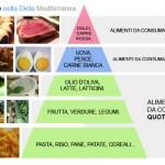 Piramide-Alimentare-Dieta-Mediterranea